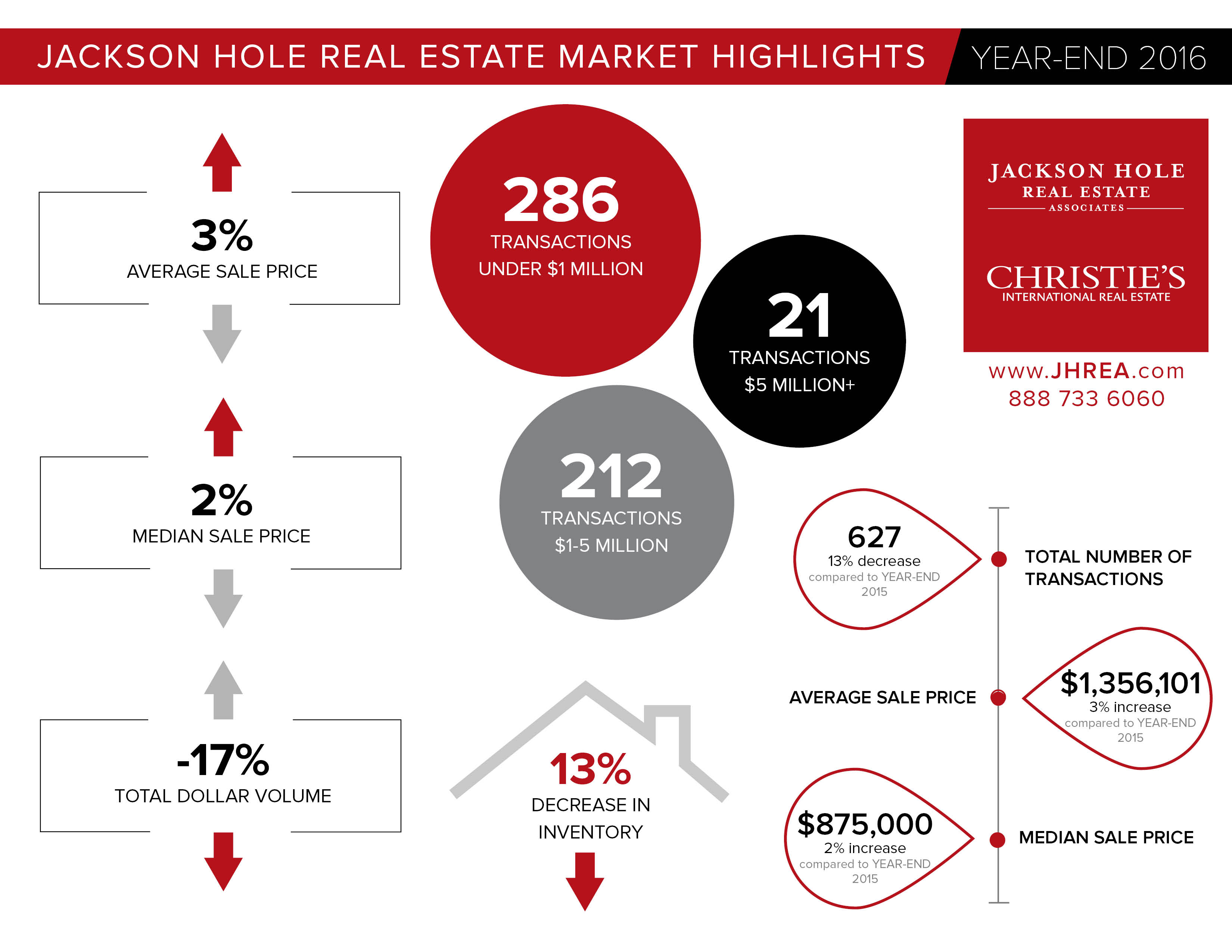 JH YearEnd Market Report - Infographic