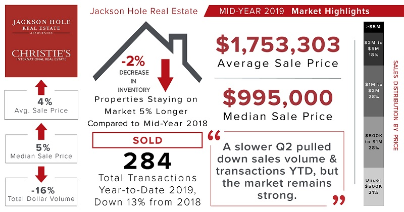 Mid-Year Market Report Infographic